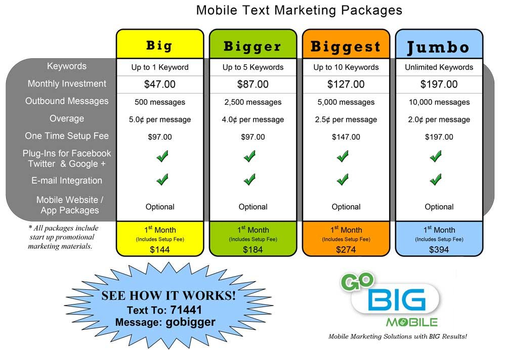 Mobile marketing pricing packages